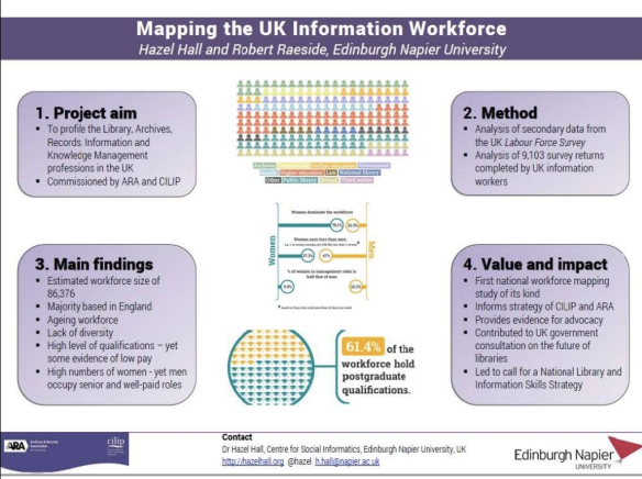 CILIP ARA Workforce Mapping Project poster