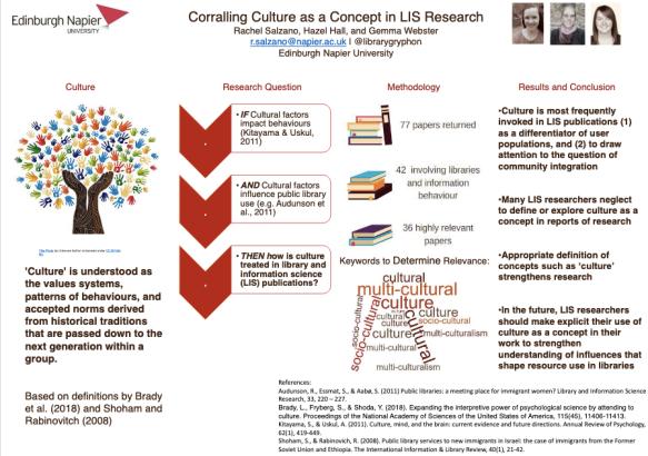 Rachel Salzano poster #asist20 culture concept LIS research
